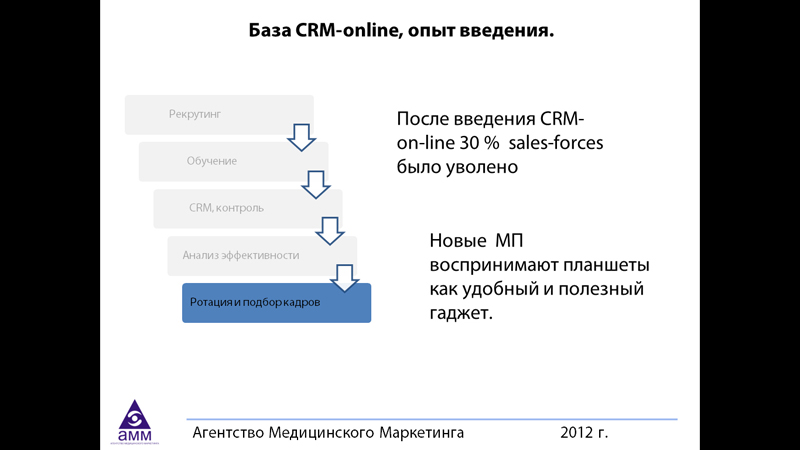 База CRM-online, опыт введения