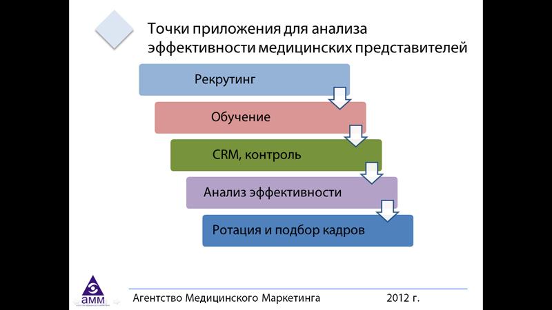 Точки приложения для анализа эффективности медицинских представителей