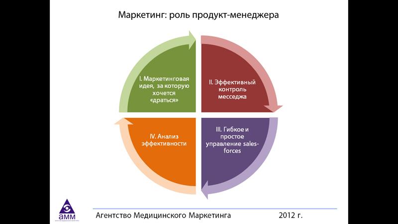 Маркетинг: роль продукт-менеджера